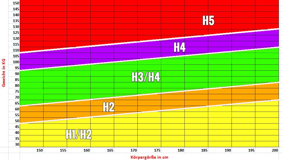 Boxspringbett Härtegrad-Tabelle
